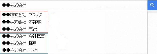 サジェストの仕組み